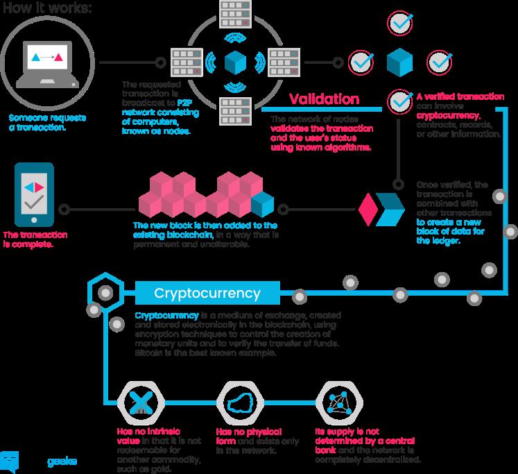 blockchain_infographic